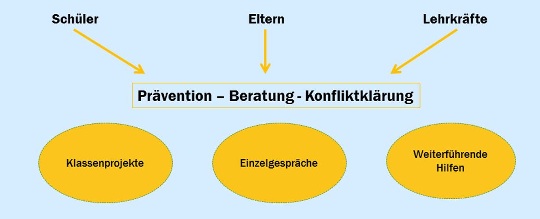 Eichendorffschule Wolfsburg - Unsere Schule